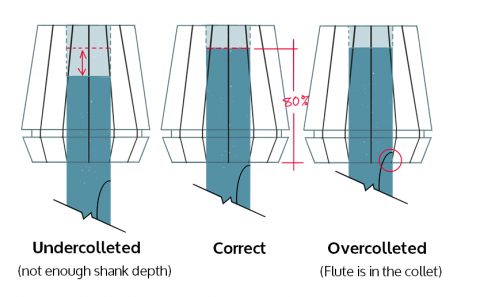 Collet Depth Diagram